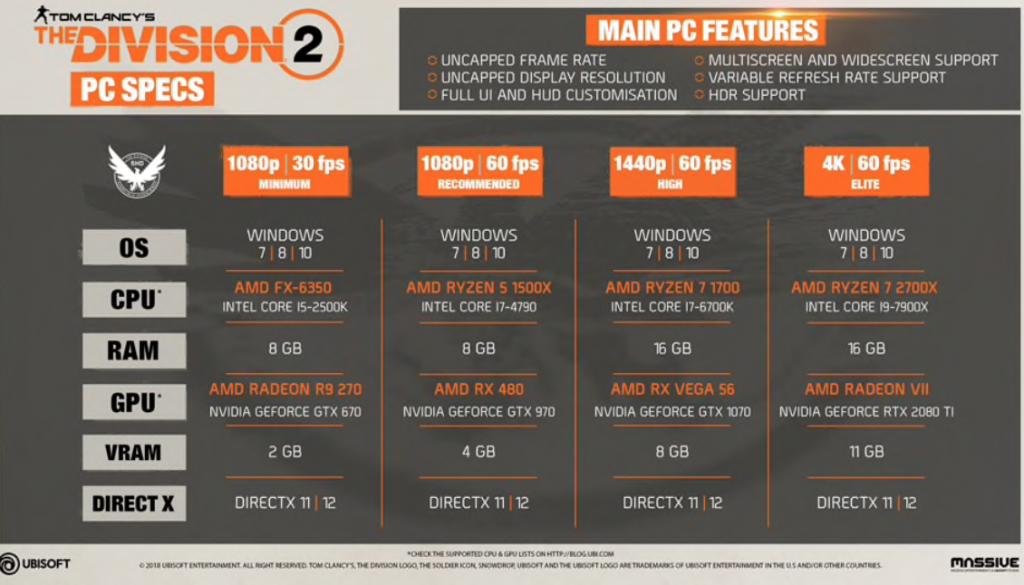 Se muestran las especificaciones de The Division 2 en PC